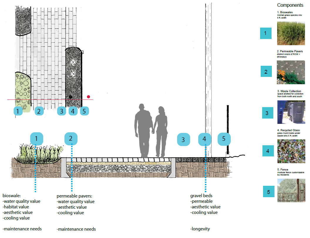 Alley Regeneration Project Section
