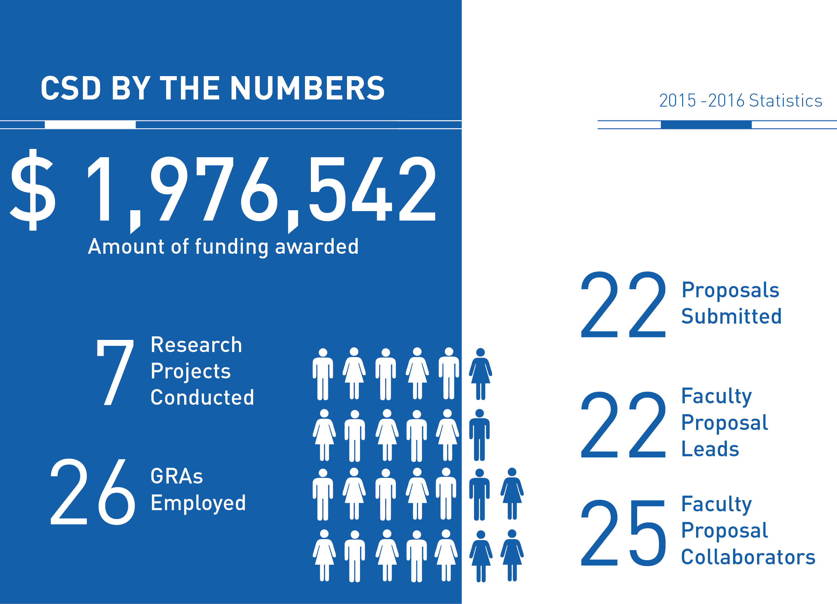 The Center for Sustainable Development by the Numbers, 2016, 2017