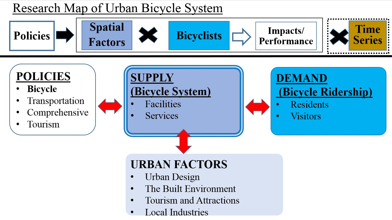 Research Map of Urban Bicycle System