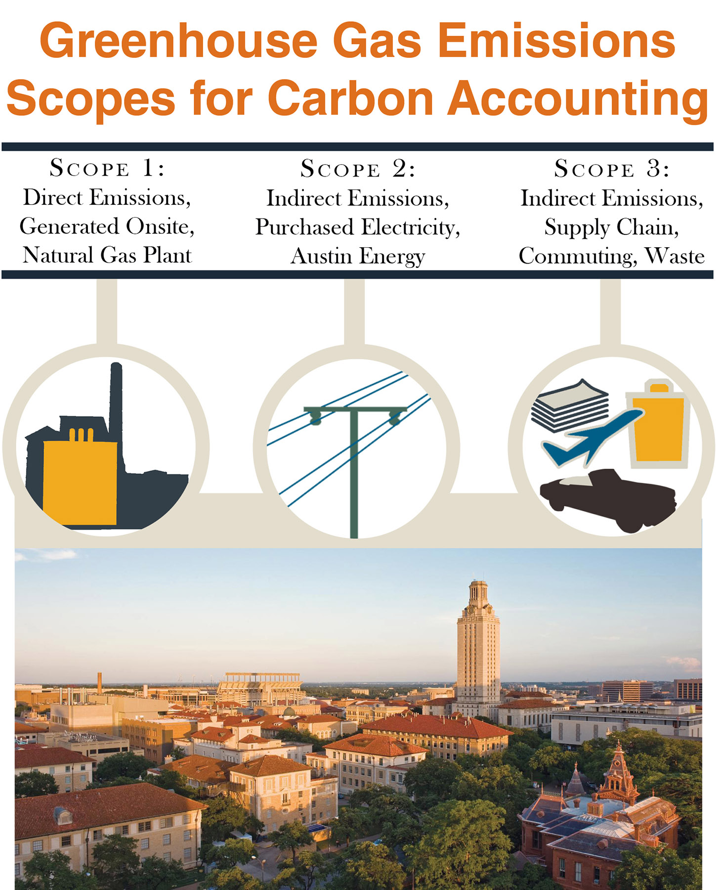 UT Carbon Footprint Emissions Scope Roadshow