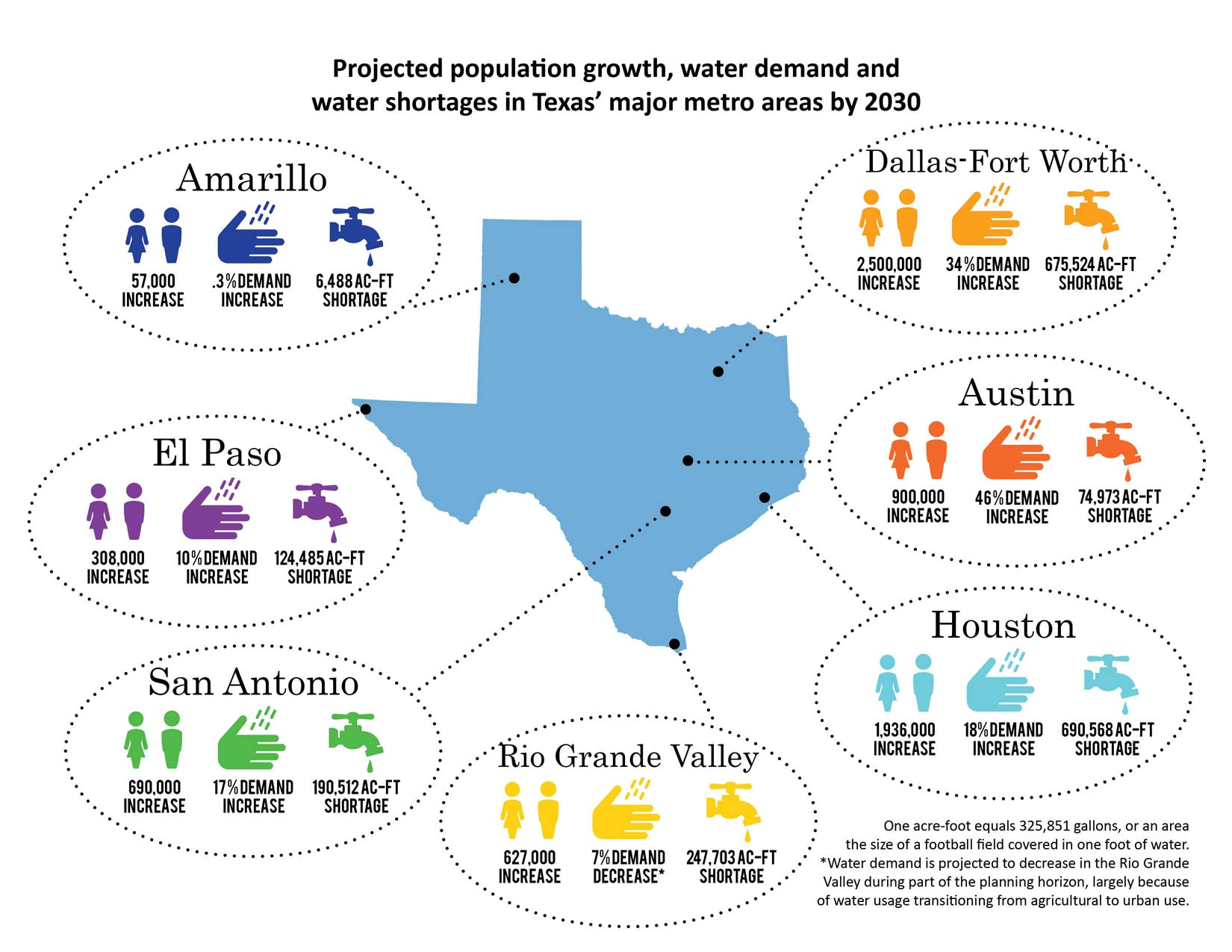 Projected population growth, water demand, and water shortages in Texas major metropolitan areas by 2030; Texas Water Development Board infographic.