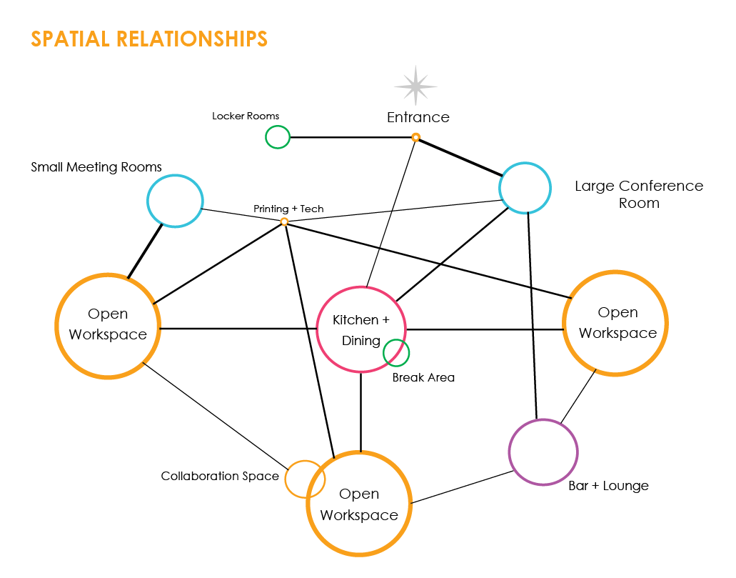 Spatial Relationship Diagram Png Texas Architecture Utsoa