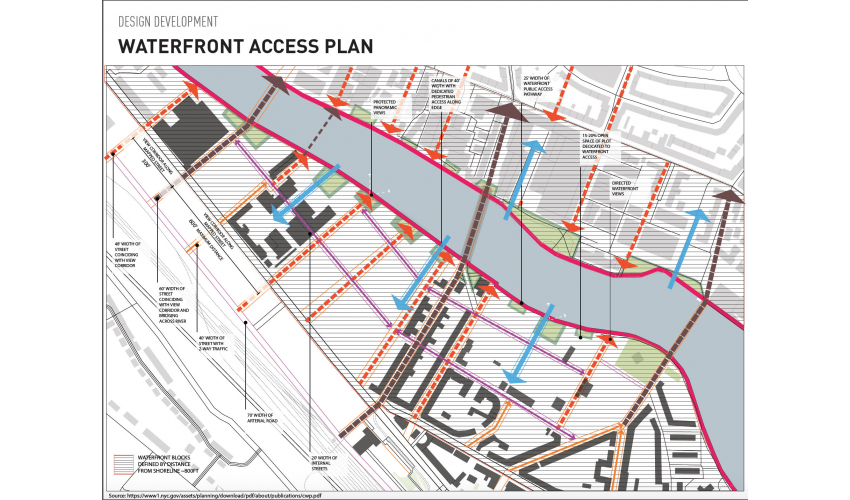 WATERFRONT ACCESS PLAN