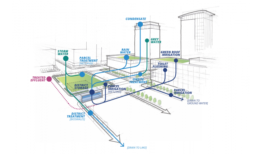 South Central Waterfront - District level Water Flow Section Diagram