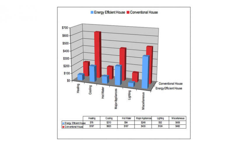 Analysis of energy consumption and corresponding annual cost