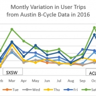 Monthly Variation in User Trips in Austin