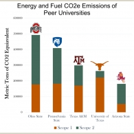 Carbon Roadshow Greenhouse Gas Emissions of Peer Universitiesi