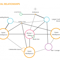 Spatial Relationship Planning Diagram