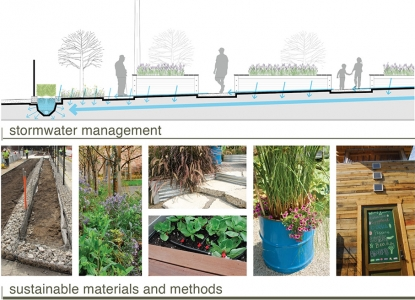 diagram of stormwater management