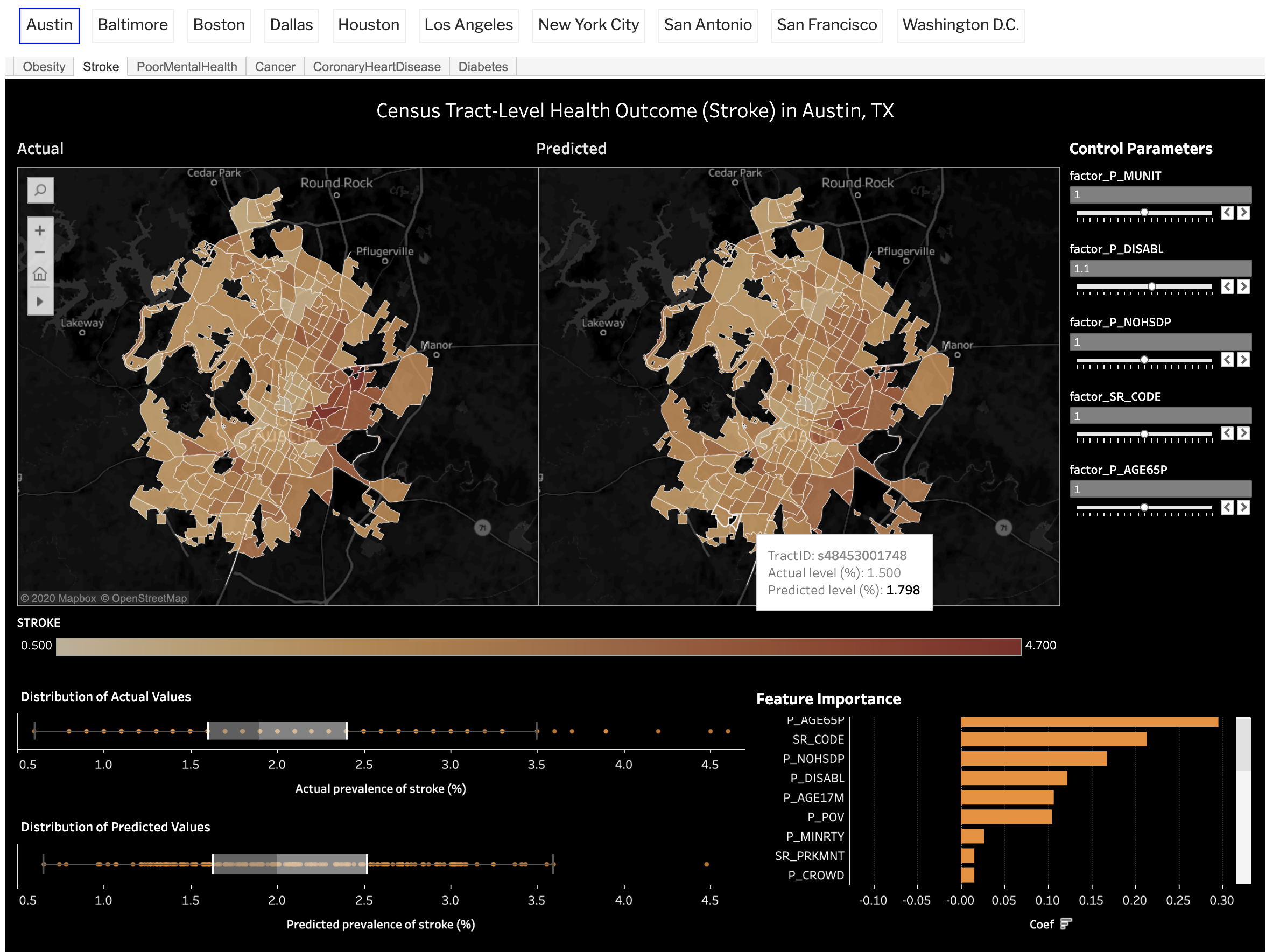 Dashboard shows risk for heart disease by census tract in Austin.