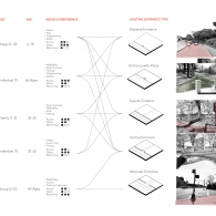 An examination of existing park entrances and neighborhood user types reveal visible and invisible barriers to the park